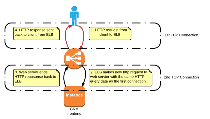 CRM-Reverse-proxy-tcp-flow.png