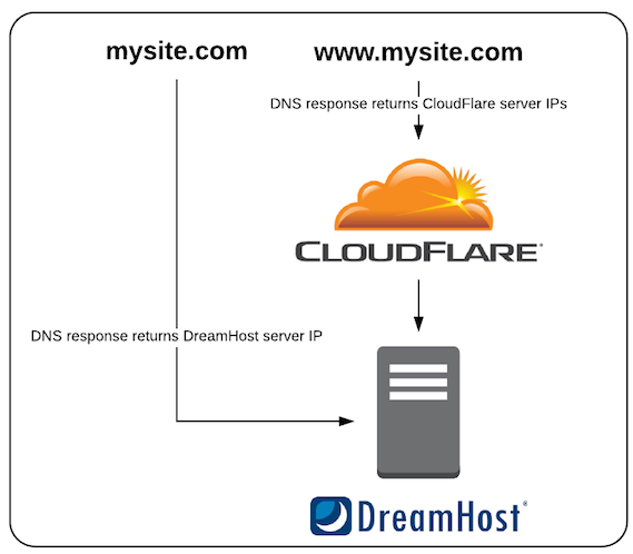 diagram-cloudflare.png
