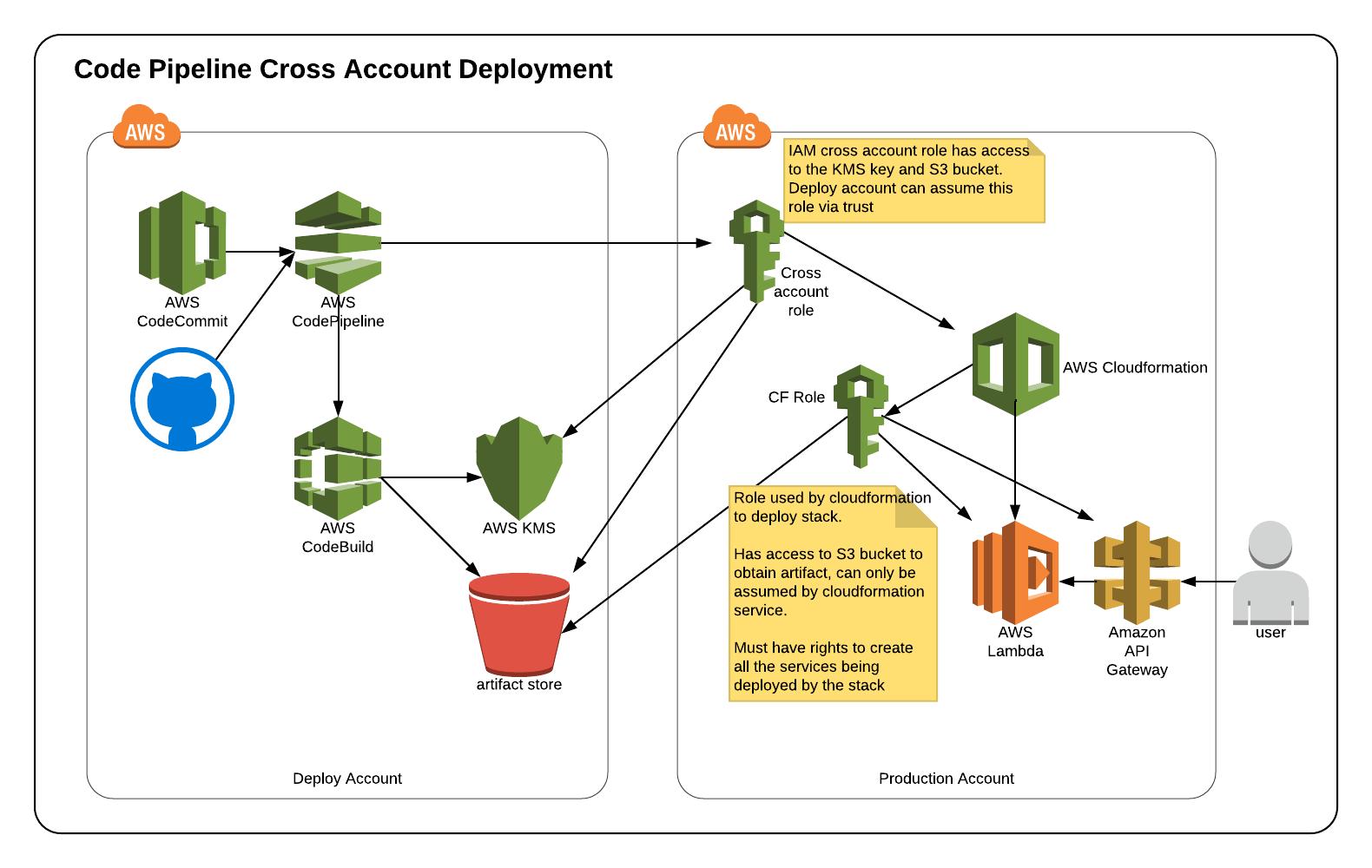 diagram-cross-account-codepipeline.png